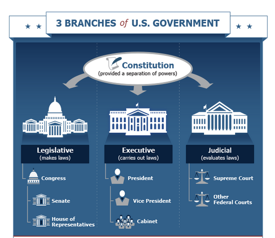 Executive Privilege Meaning Simple: How The U.S. Government Is Organized